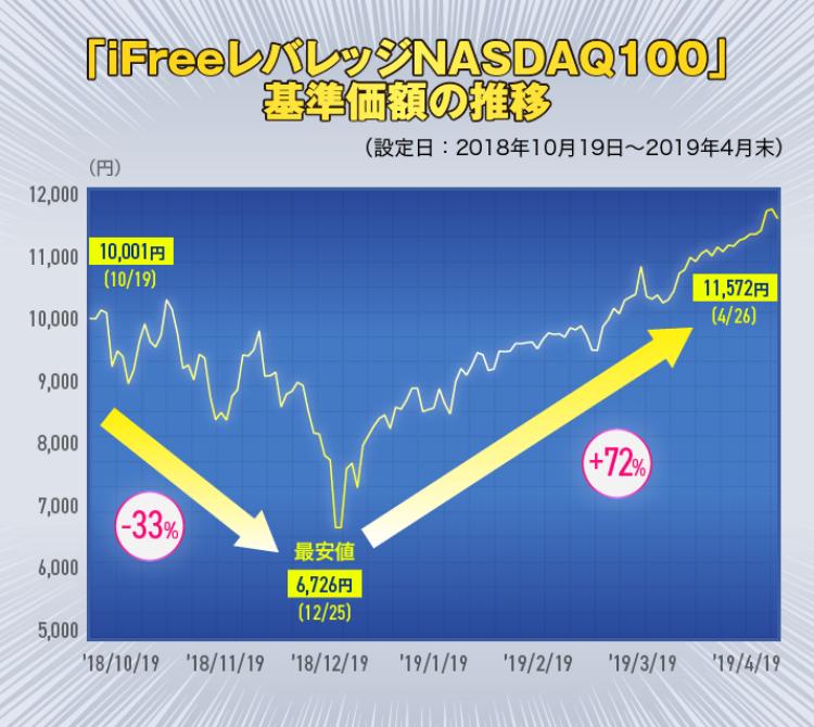 レバレッジ Ifree iFreeレバレッジNASDAQ100は、長期積立投資に向いているのか?