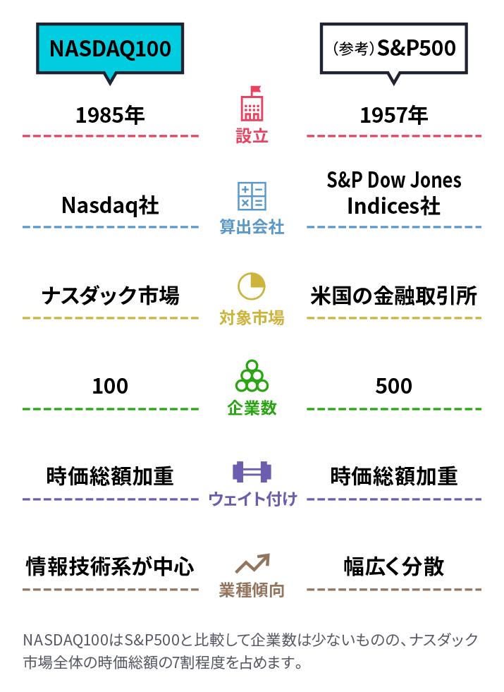 NASDAQ100はS&P500と比較して企業数は少ないものの、ナスダック市場全体の時価総額の7割り程度を占めます。