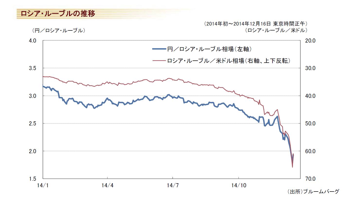 円 ルーブル